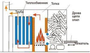 Принцип устройства котла для водяного отопления