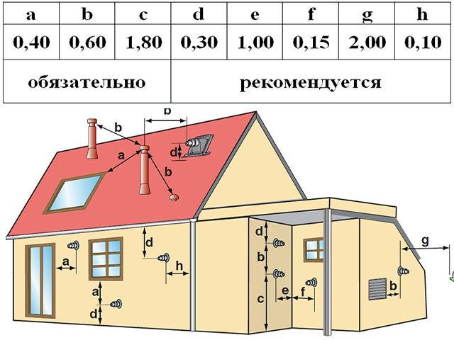 Рассчет параметров установки дымохода