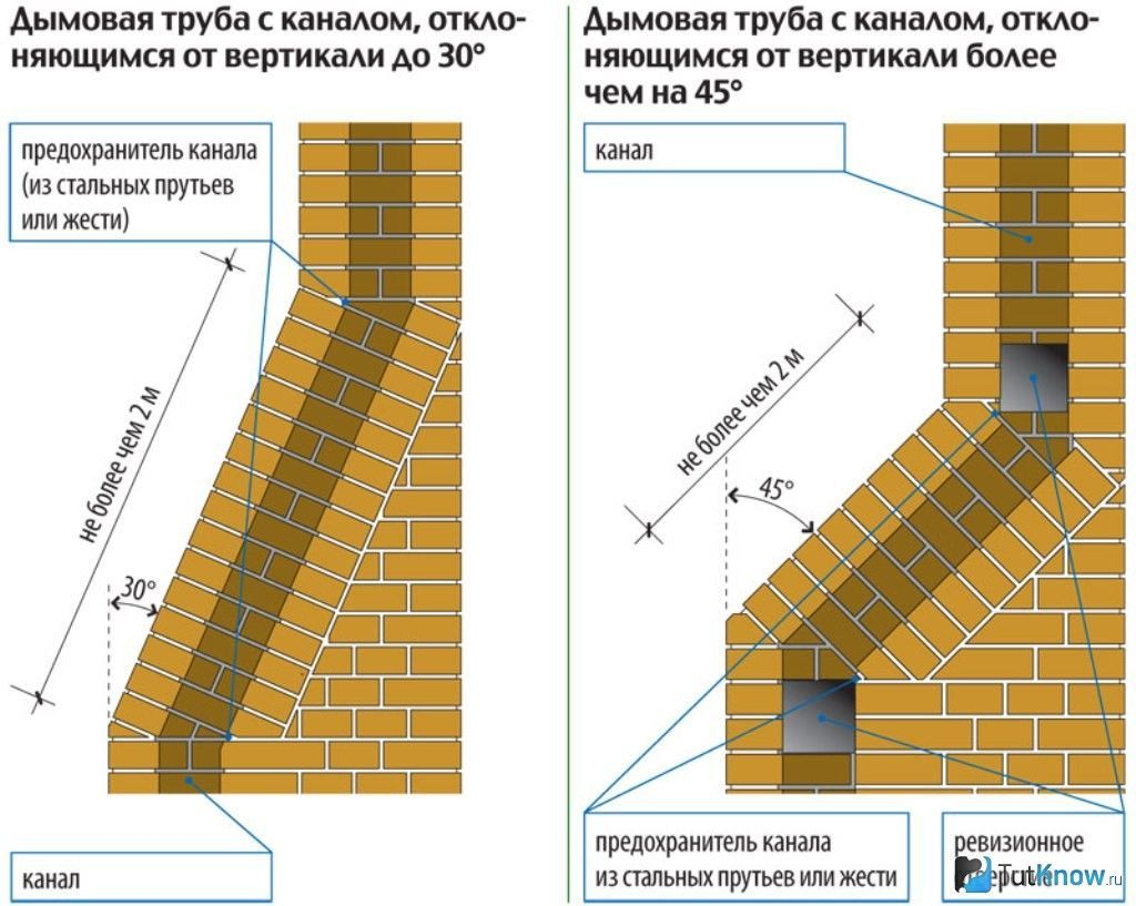 Схема дымохода для камина