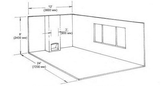 Соотношение размеров камина и помещения