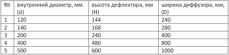 Таблица подбора размеров дефлектора