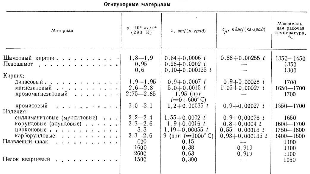 Таблица сравнения огнеупорных материалов