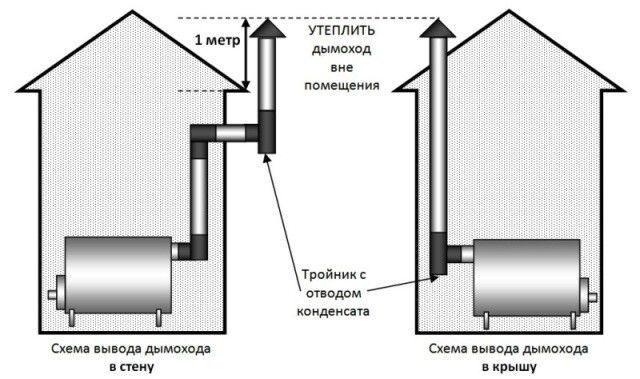 монтаж дымоходов в подмосковье