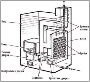 Водяное отопление от печи на дровах - схема