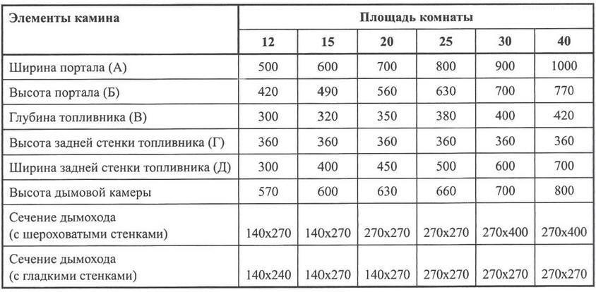 Зависимость размеров камина (мм) от площади комнаты (м2)