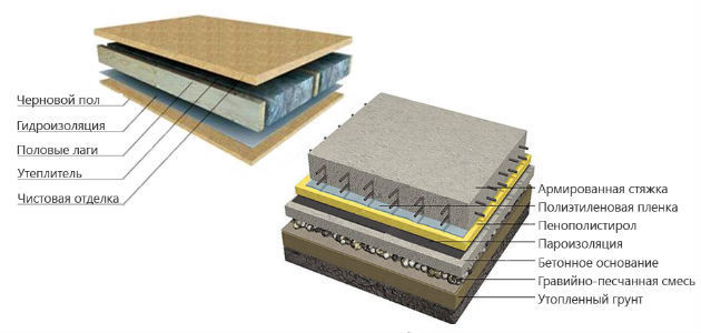 Возведение деревянных перекрытий между этажами подробная