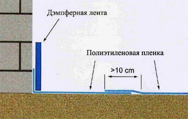 Демпферная лента клеится на поверхность стены таким образом, чтобы ее нижняя часть упиралась в пол