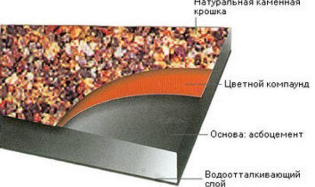 Применяют стальные уголки, швеллеры, проволоки и цельные листы для изоляции стен и пола возле каминов и печек