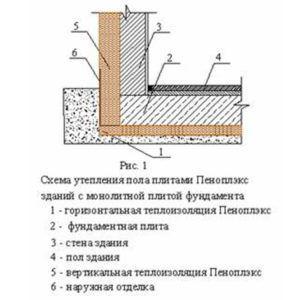 Схема утепления пола плитами