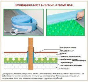 Демпферная лента из полистирола как элемент устройства теплого пола