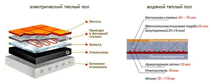 Электрический и водяной теплые полы