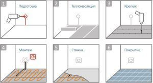 Этапы монтажа теплого водяного пола под плитку