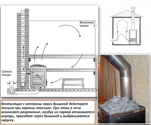 Естественная вентиляция в бане с оттоком через дымоход