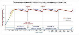 График нагрева и потребления электроэнегрии инфракрасным теплым полом