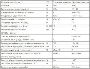 Характеристика термодатчика для теплого пола