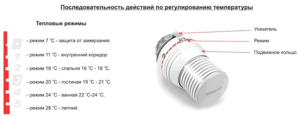 Характеристика термоголовки от термоклапана