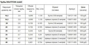 Характеристики и цены на трубы Rehau