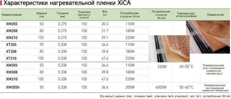 Характеристики пленки XICA
