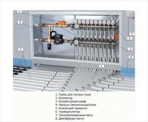 Как должен быть осуществлен монтаж водяного теплого пола