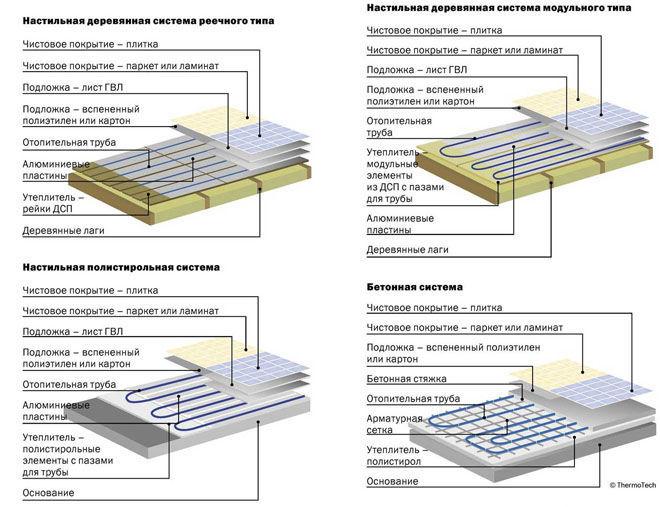 Классификация систем водяного пола