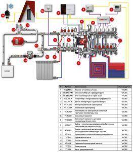 Комбинированная система отопления VALTEC
