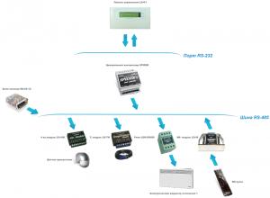 Комплект управления 2-мя и более электрическими радиаторами отопления