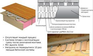 Конструкция теплого водяного пола