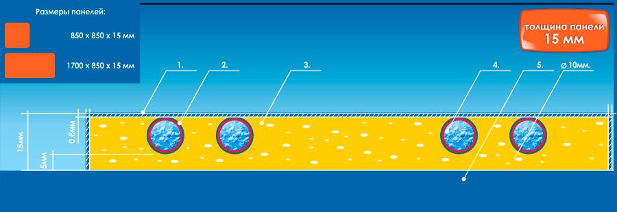 Конструкция водяной панели теплого пола