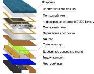 Монтаж инфракрасной пленка под ковролин