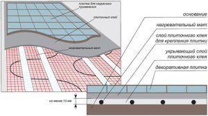 Монтаж нагревательных матов Thermo под напольные покрытия