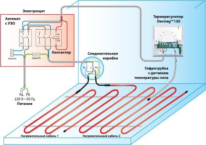 Монтаж отопительной системы теплого пола