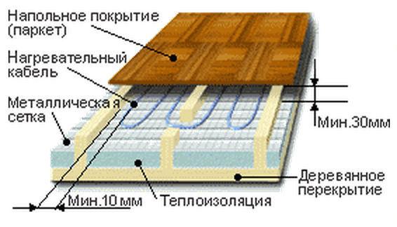 Устройство деревянного пола по лагам  подробные пошаговые