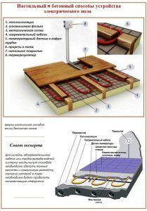 Настильный и бетонный способы устройства электрического пола