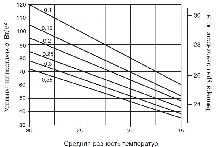 Номограмма определения удельной теплоотдачи теплого пола