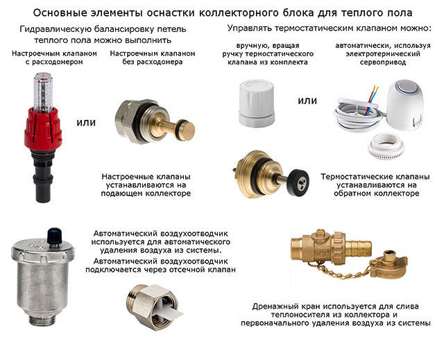 Основные элементы коллектора теплого пола