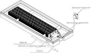 Основные конструктивные элементы встраиваемых в пол конвекторов
