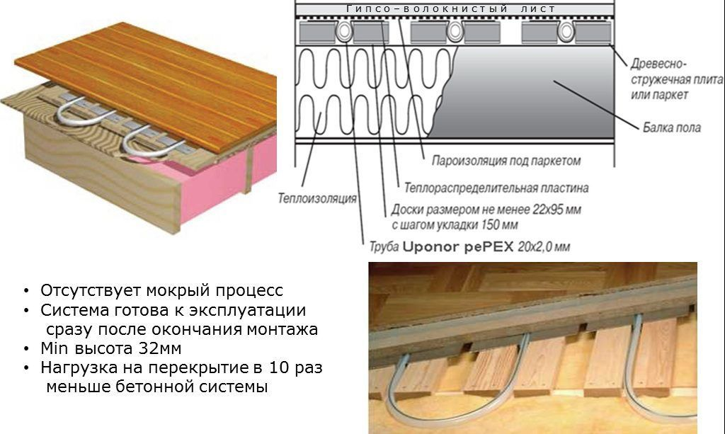 Особенности системы установки водяного теплого пола в деревянном доме
