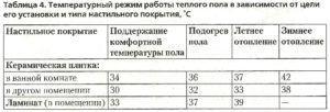 Особенности установки водяного теплого пола в деревянном доме