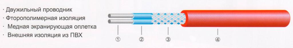 Параметры нагревательного мата Lavita