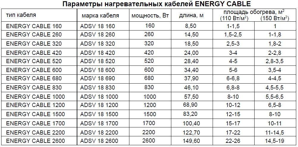 Параметры нагревательных кабелей Energy Cable