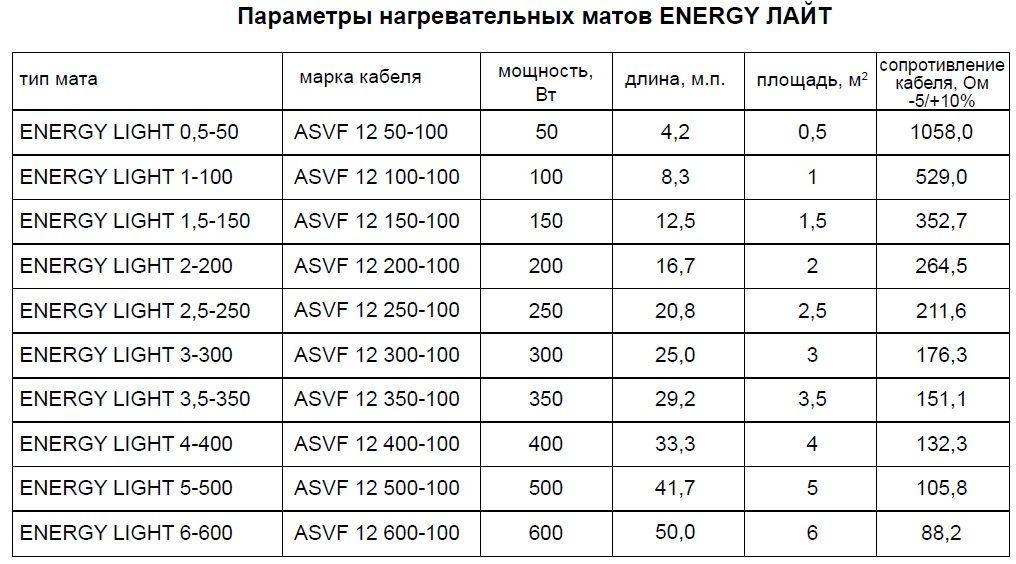 Параметры нагревательных матов Energy Light