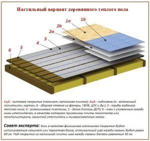 Пенополистирол для теплого пола на деревянных лагах