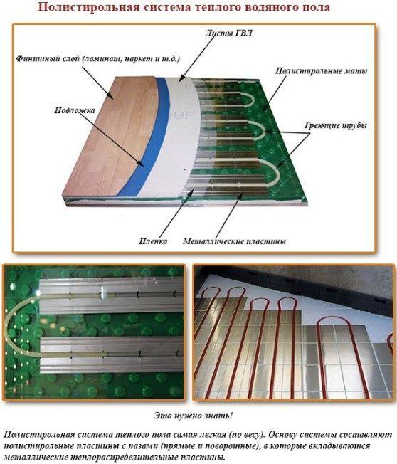 Полистирольная система теплого водяного пола