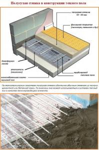 Полусухая стяжка в конструкции теплого пола