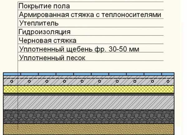 Последовательность слоев для монтажа теплого водяного пола