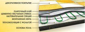 Правильная укладка плиточных утеплителей для теплого пола