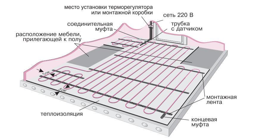 Правильная установка электрического теплого пола