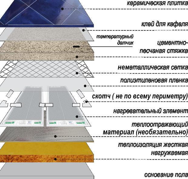 Садов на крыше гидроизоляция