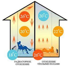 Преимущества пленочного теплого пола