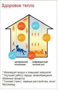Преимущества системы теплый пол